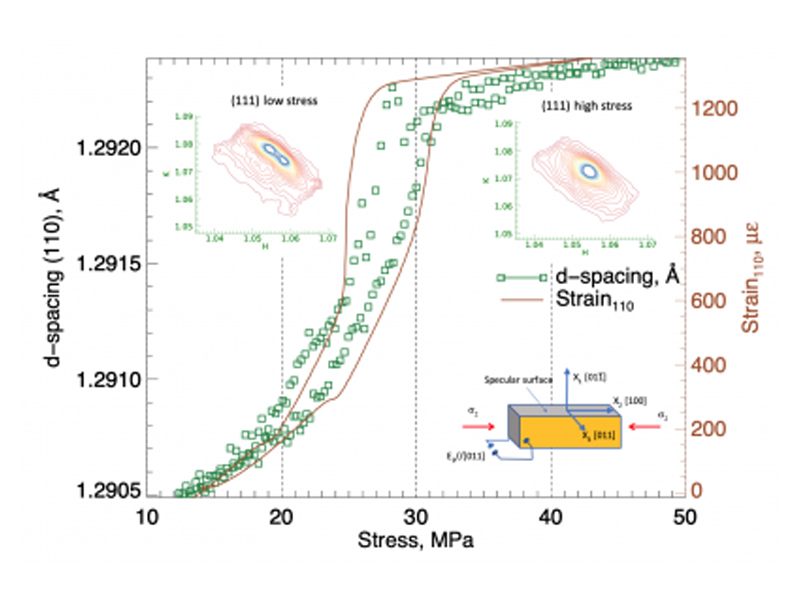 Stress induced transition in ferroelectric single crystal